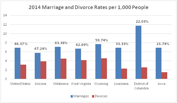 2014 Marriage and Divorce Rates